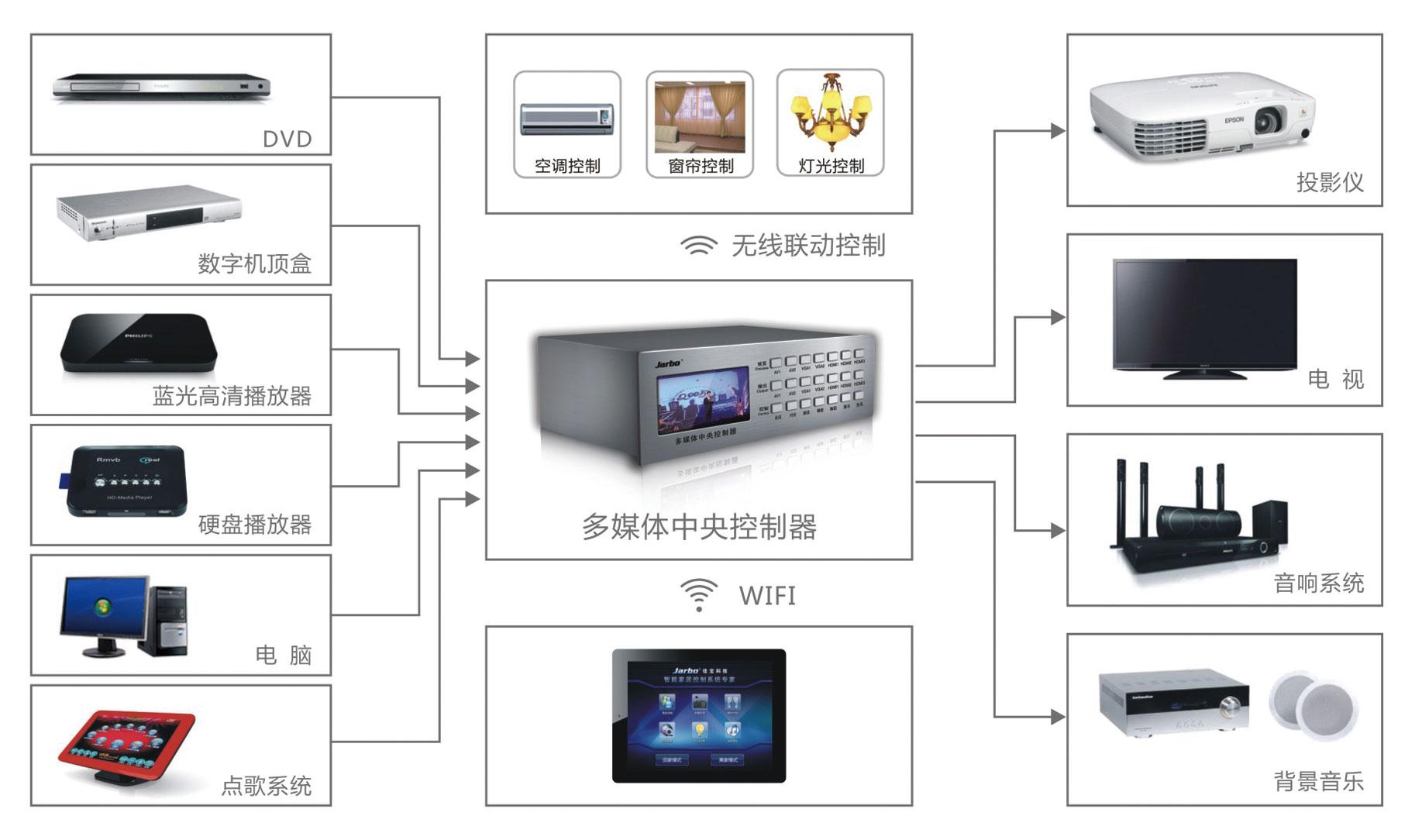 首页 产品中心 智能家居系统 多媒体中央控制    ●具备多通道数字音